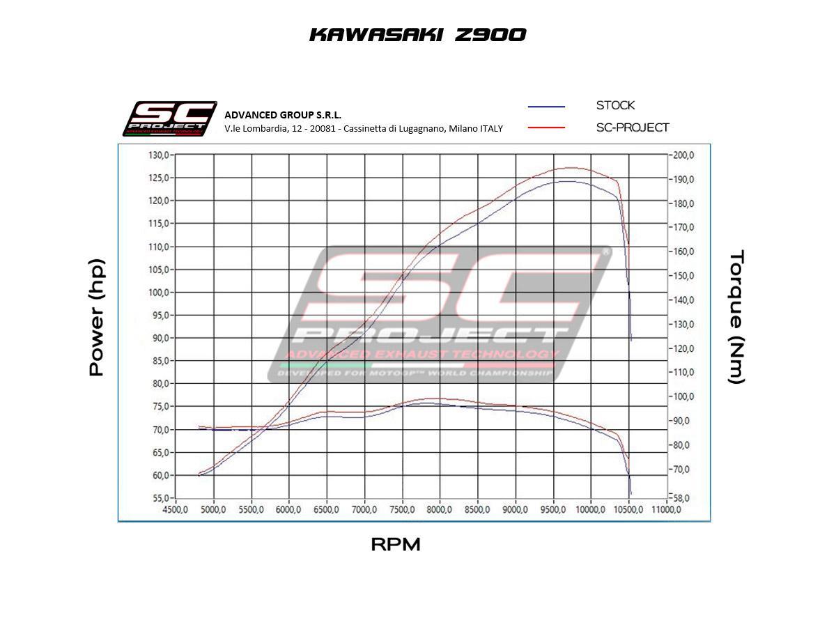 Kawasaki Z900 MY20 01